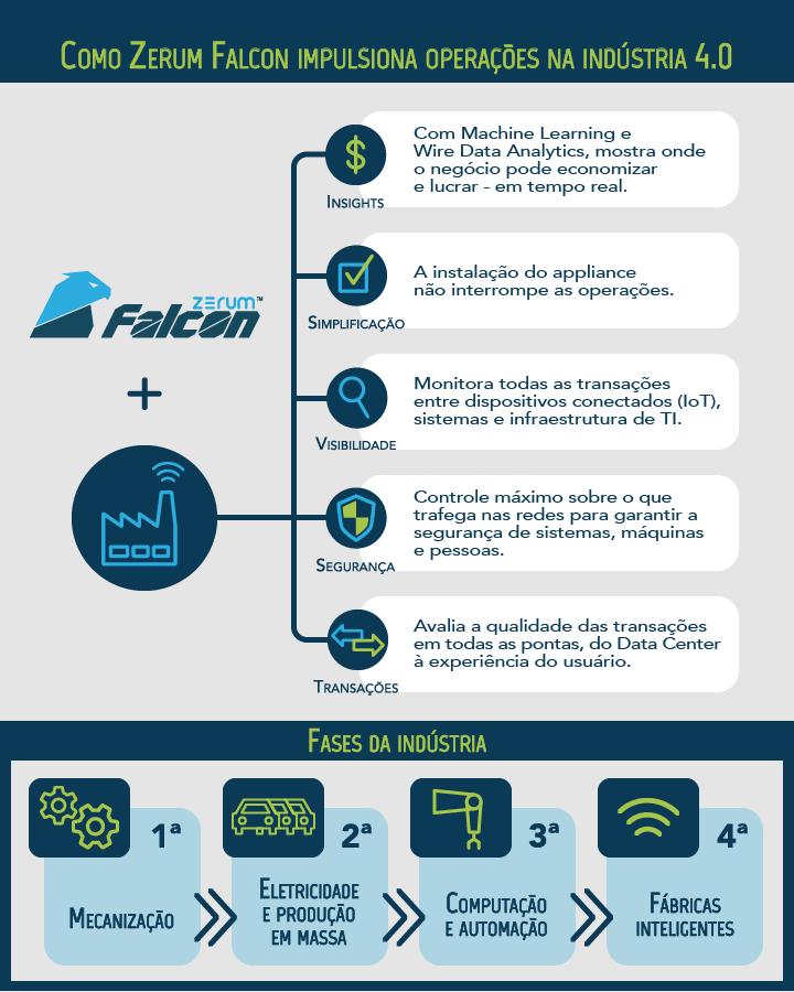 Infográfico: Como Zerum Falcon impulsiona operações na Indústria 4.0